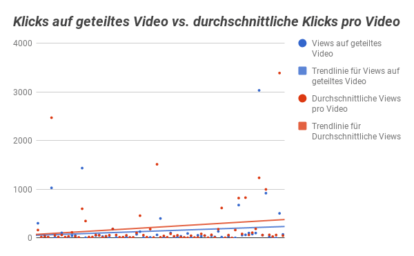 Klicks vs. Views